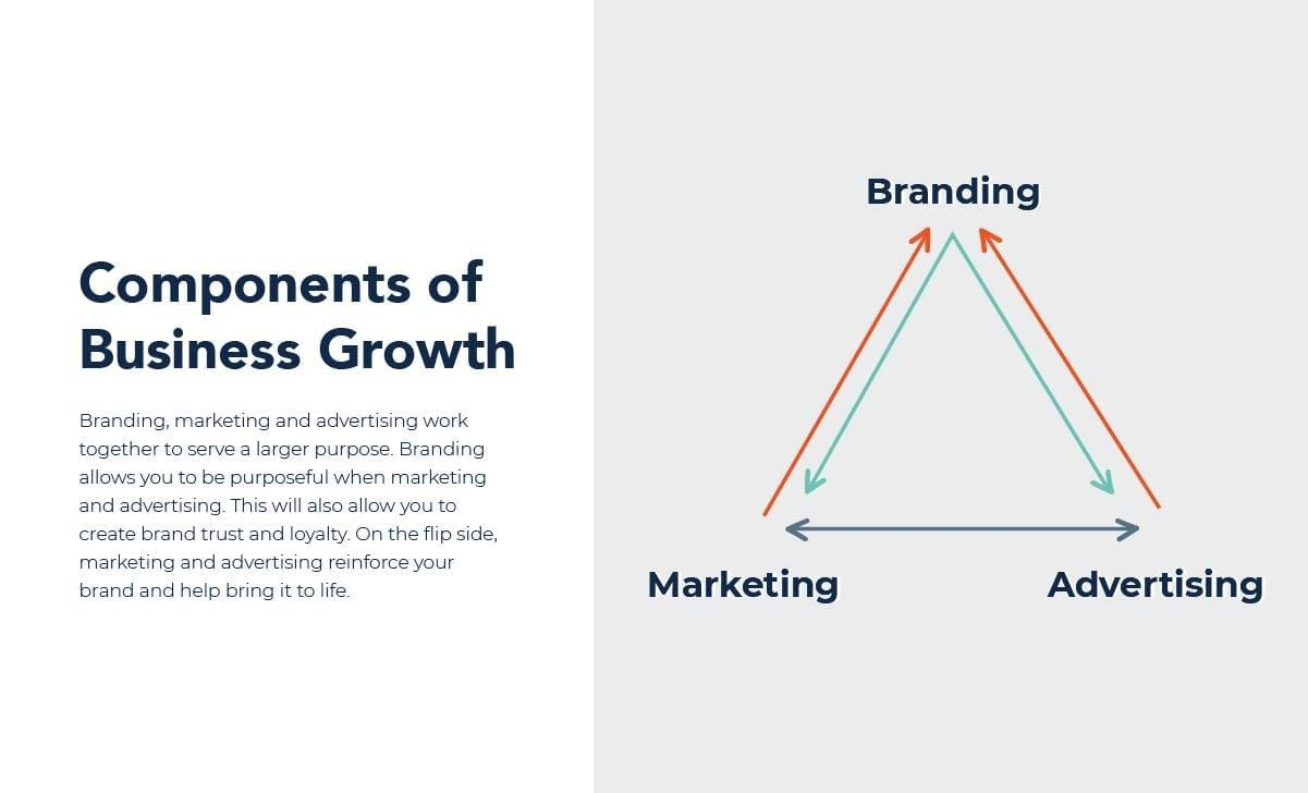 Triangle graphic showing how branding, marketing and advertising are related